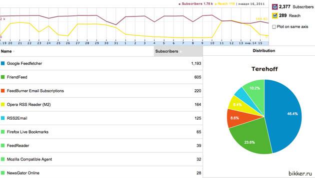 статистика feedburner terehoff.com