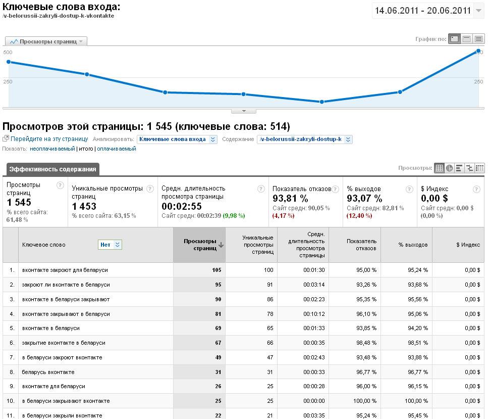 Статистика ключевых слов, по которым переходят пользователи с поисковых систем на популярную страницу